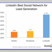 Linkedin-B2B--linkedportugal-artigo