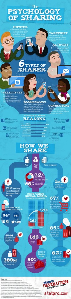 psychology-of-sharing-infographic1