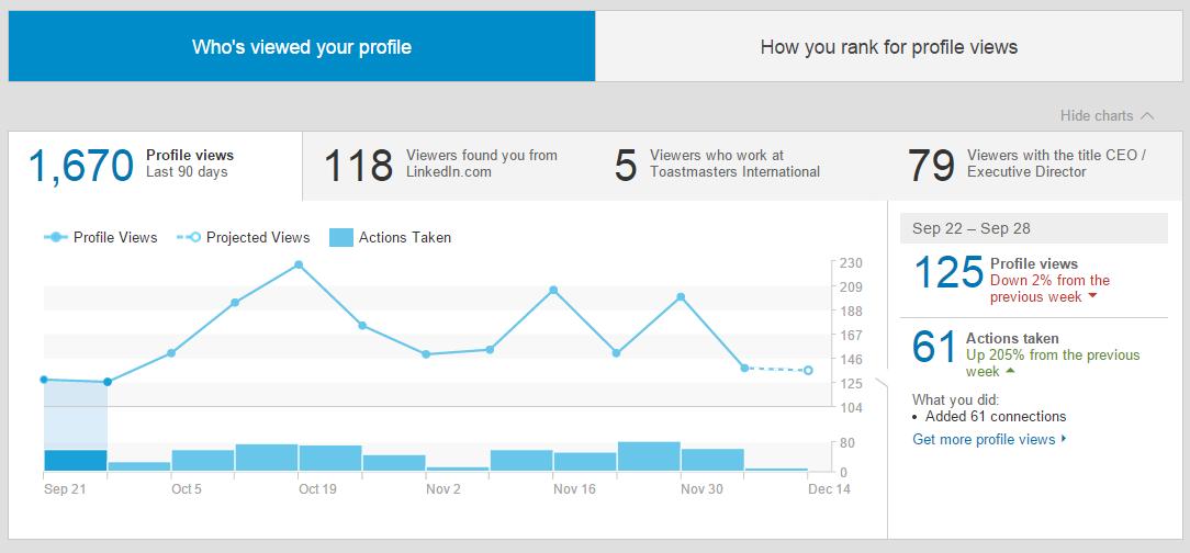Visualizou o perfil Linkedin